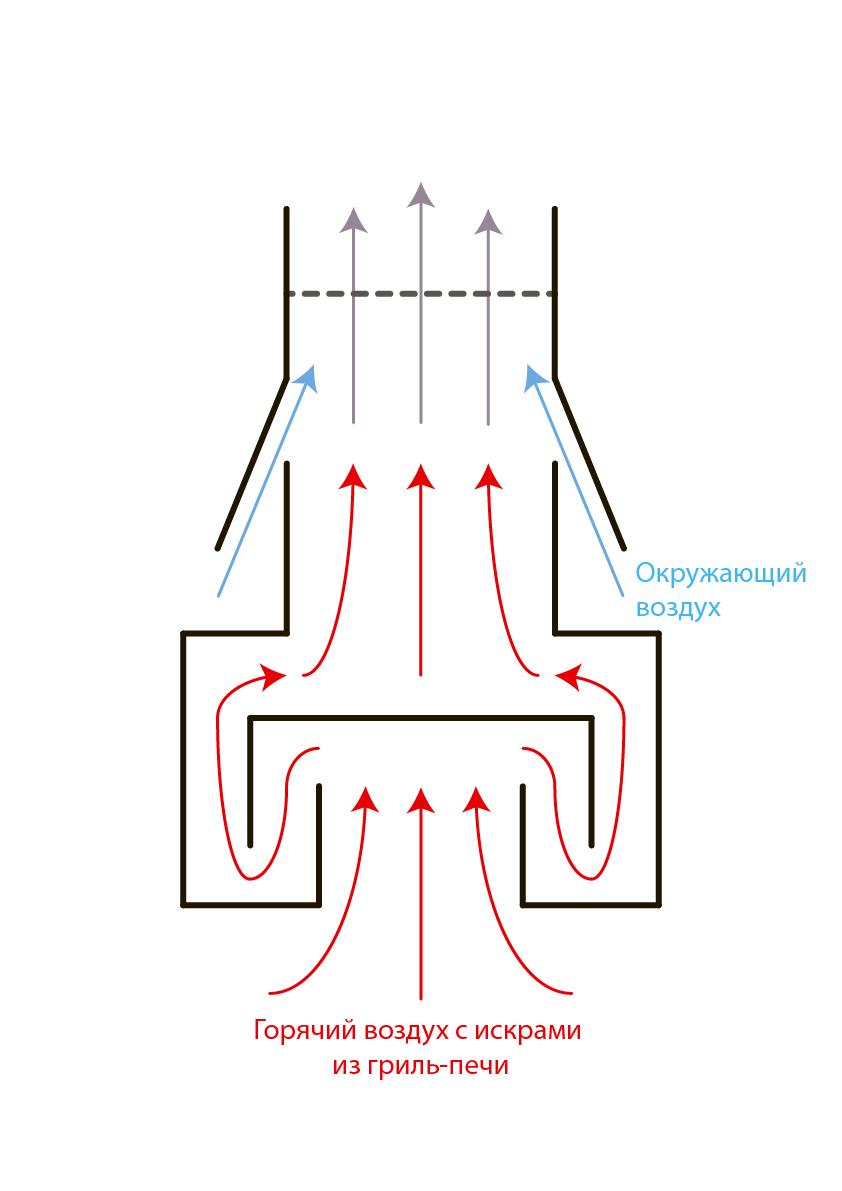 Принцип работы лабиринтного искрогосящего фильтра: