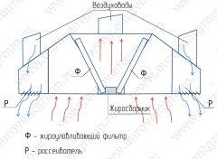 Схема работы островного приточно-вытяжного зонта