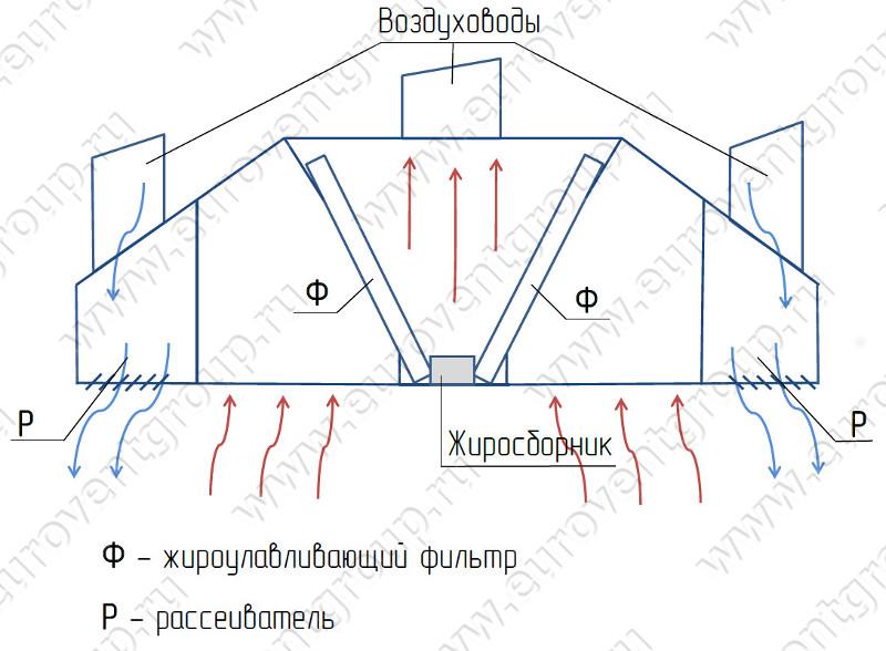Вытяжных зонтов схема