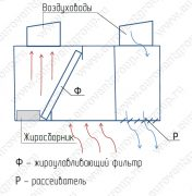 Схема работы пристенного приточно-вытяжного зонта