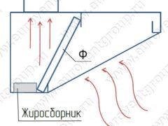 Схема работы пристенного вытяжного зонта