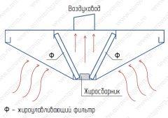 Схема работы островного вытяжного зонта